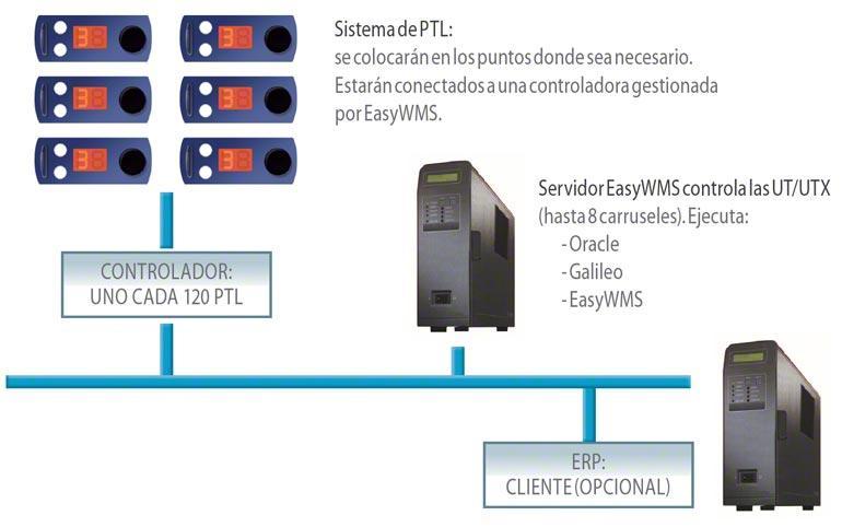 Sistema pick to light y put to light conectados