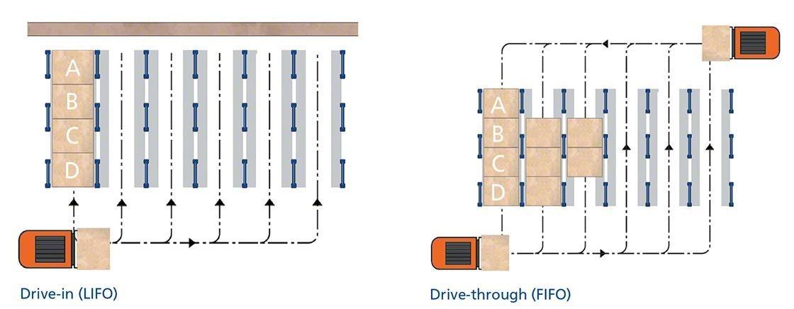 Este diagrama muestra los dos tipos de racks compactos: drive-in y drive-through