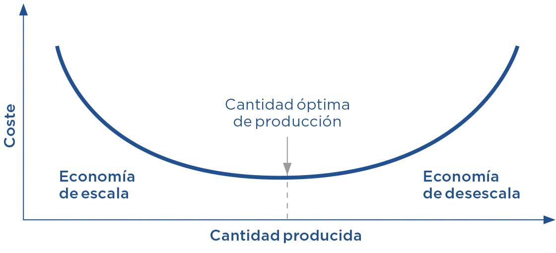 La economía de escala se produce cuando un fabricante rebaja sus costes al aumentar la producción