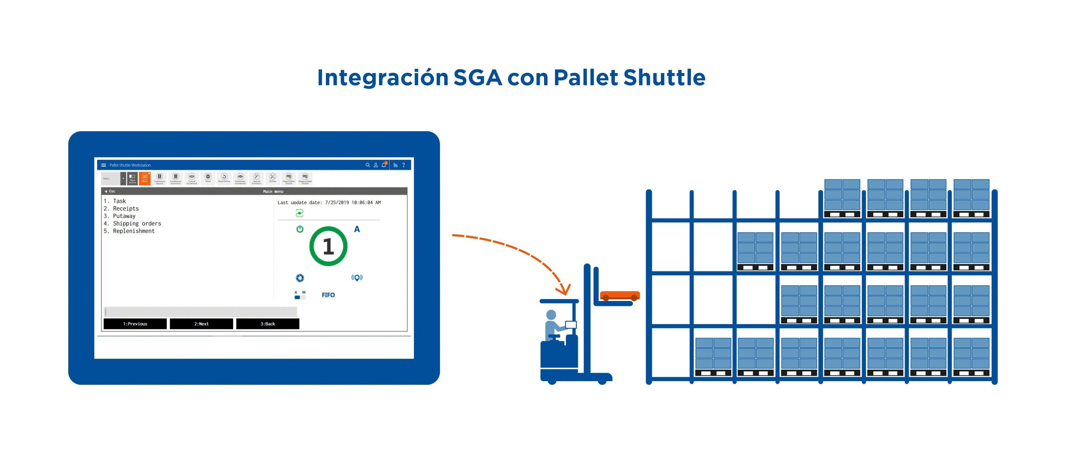 Integración WMS con Pallet Shuttle