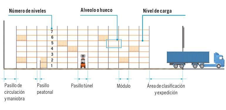 Las dimensiones de los pasillos de circulación de montacargas